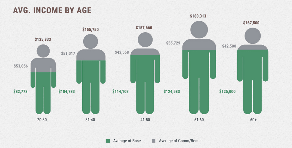 Average Biotech Sales Job Salary by Age