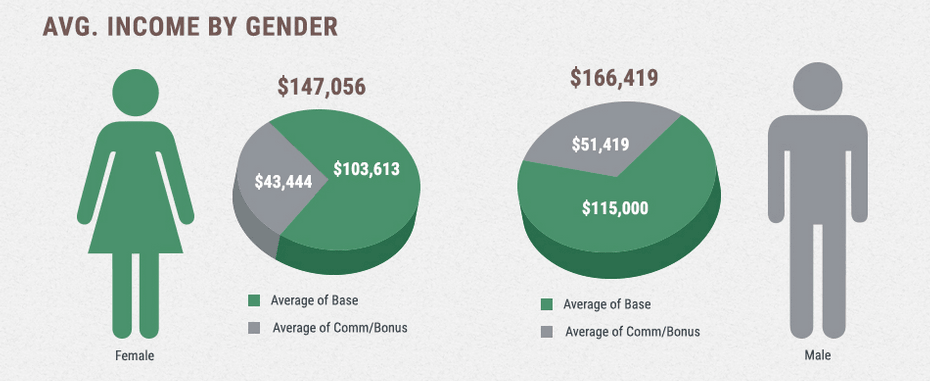 Why is the average biotech sales representative salary higher for men?