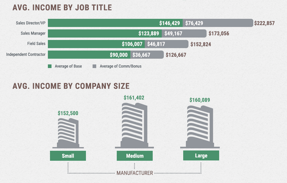 Biotech Sales Salary Range by Job Title and Company Size