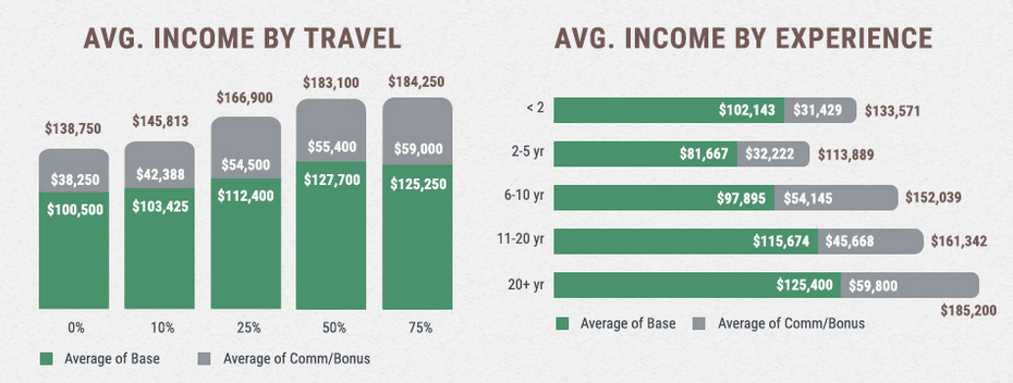 Average Biotech Sales Salaries by Travel and Experience