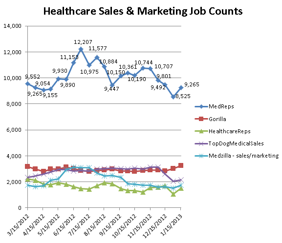 Graph depicting healthcare sales job counts on 5 industry job sites
