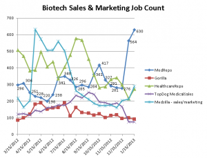 Graph Depicting Biotech Sales & Marketing Job Counts on 5 industry job sites