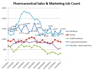 Graph depicting Pharmaceutical Sales & Marketing Job Counts on 5 industry job sites