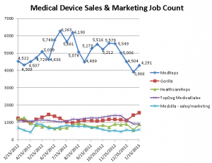 Graph depicting Medical Device Sales & Marketing Job Counts on 5 industry job sites