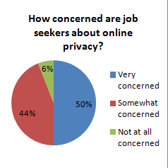 Job Seekers and Privacy