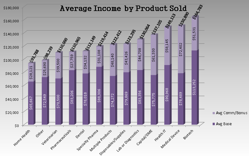Average Incomes by Product Sold