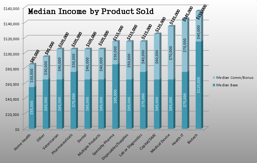 Median Salaries by Product Sold