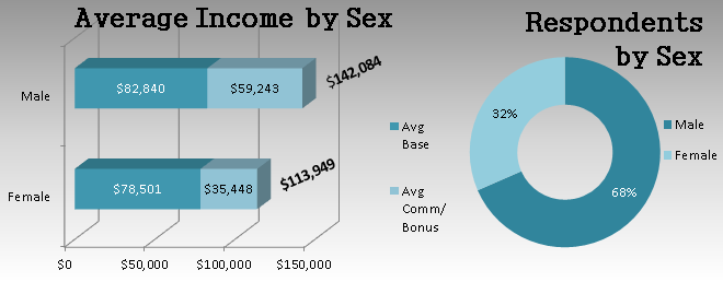 Average Income by Sex
