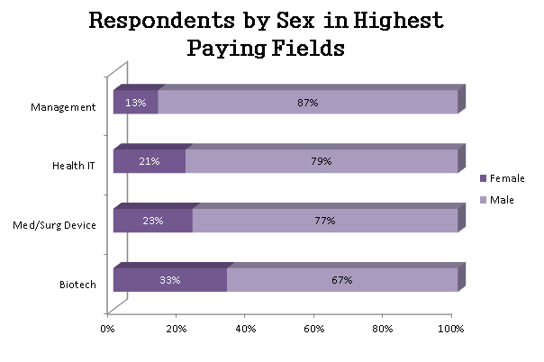 Respondents by Sex