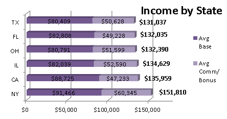 Income by State