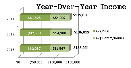 Average Year Over Year Income
