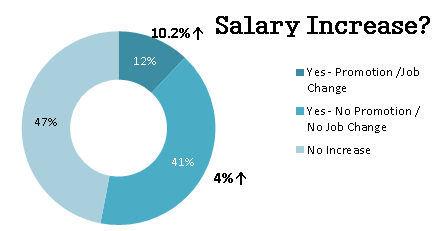 Medical Sales Salary Increase