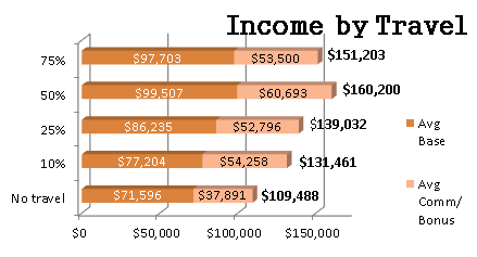 Income by Travel