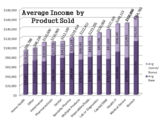 Avg Income by Product Sold