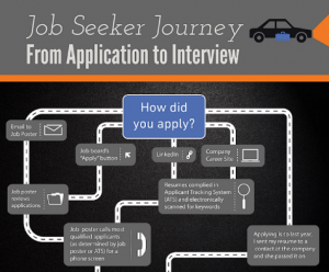 This infographic of a job seeker's journey sums up some of the twists and turns of the job search. From how you apply to how your resume is screened, the road to a new job has many detours. Which one will you take?
