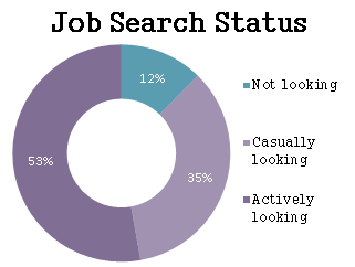 88% of medical sales professionals are either actively (53%) or casually (35%) looking for a new medical sales job.
