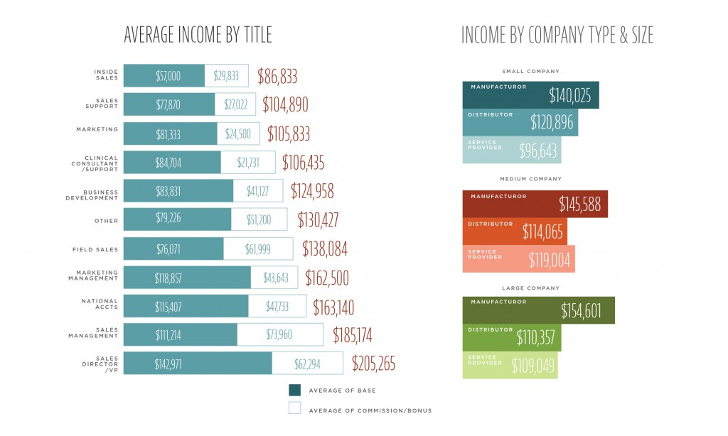 Average Income by Title, Income by Company Type and Size