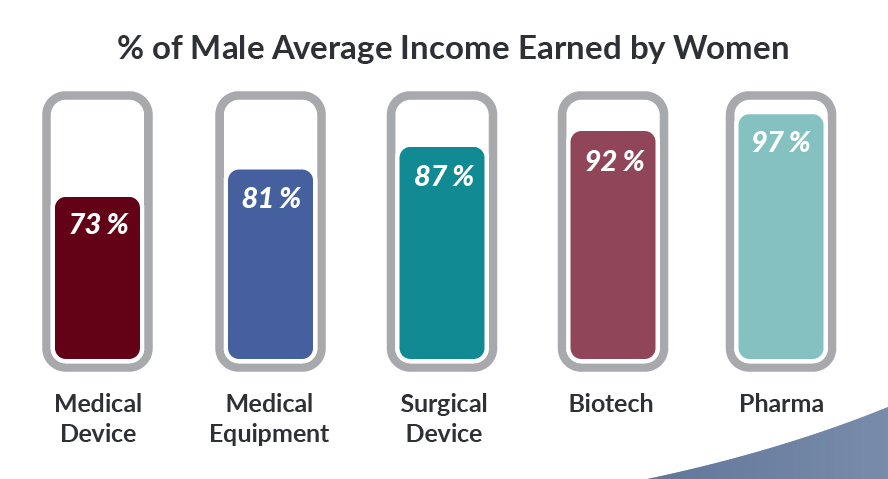 2019 9th Annual Medical Sales Salary Report | Medical-Sales-Careers