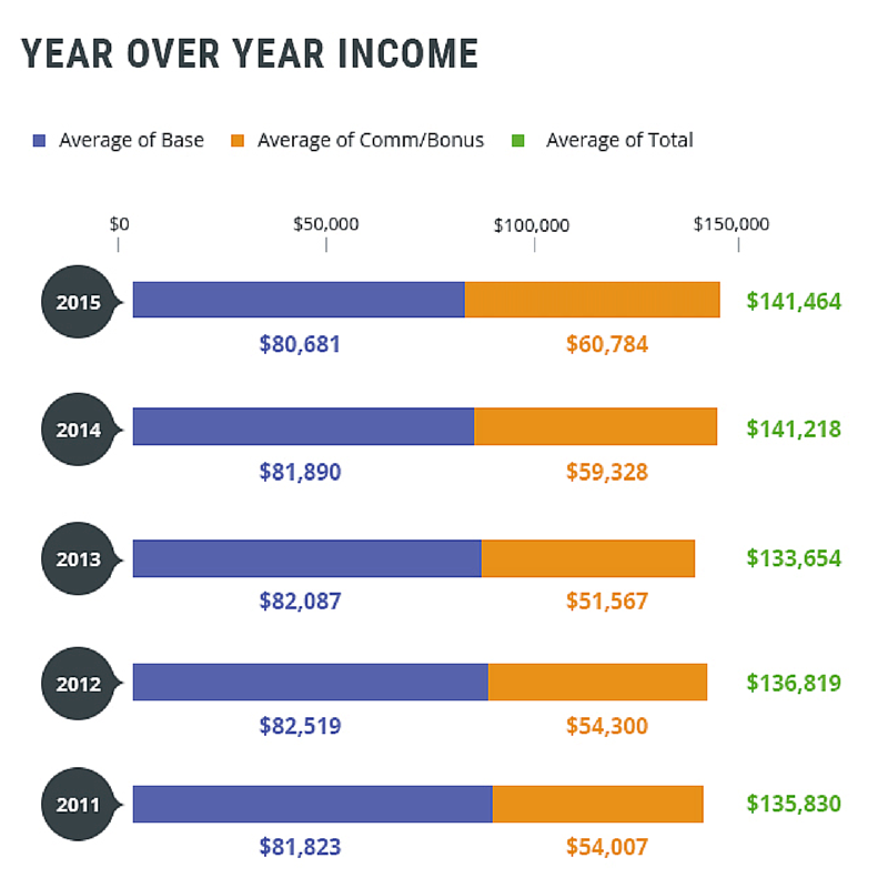 Year Over Year Income