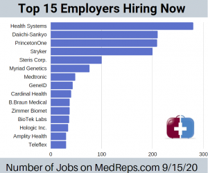 Employers with the most medical sales jobs on MedReps