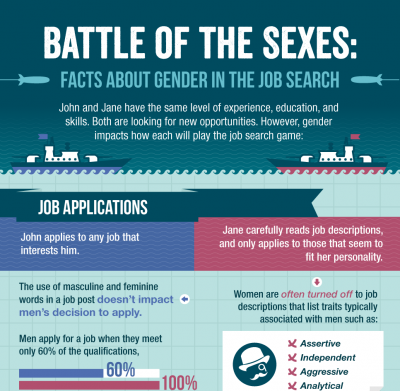 Gender and the Search for Medical Sales Jobs