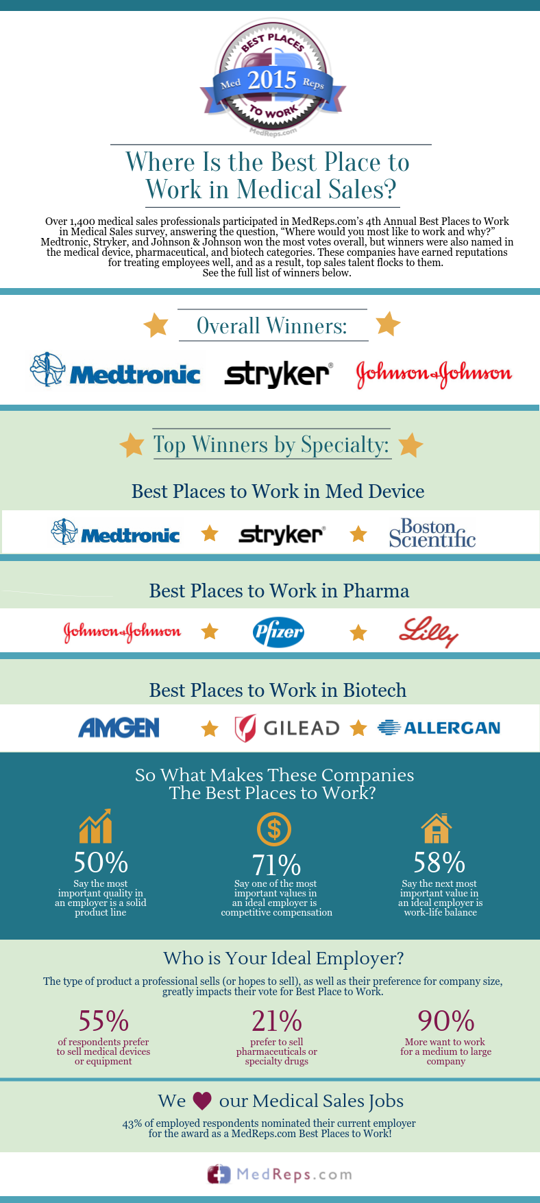Best Medical Sales Jobs