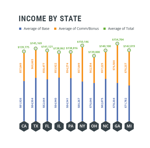 Medical Sales Income by State