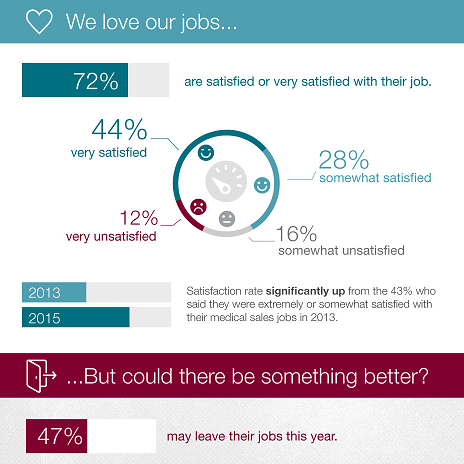 Med Rep Job Satisfaction Infographic