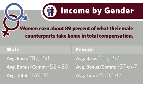 mr-biotech-income-by-gender