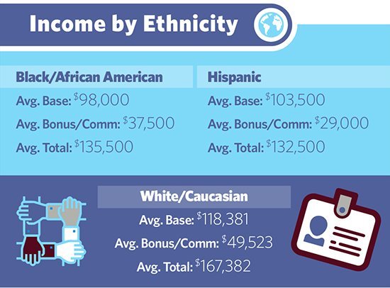 mr-biotech-income-by-ethnicity