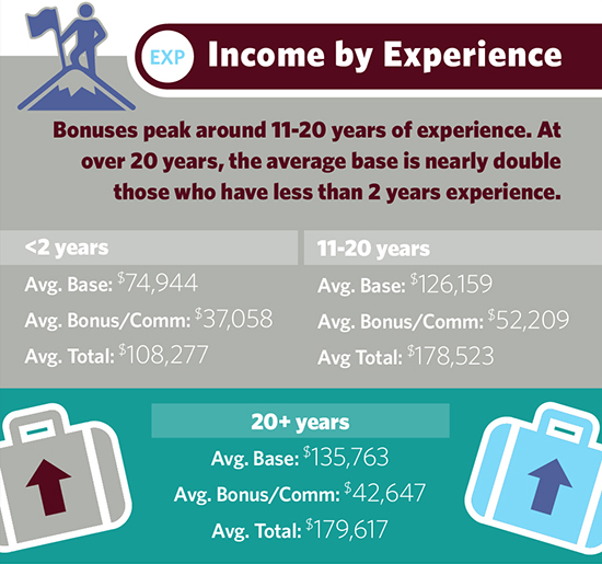 mr-biotech-income-by-experience