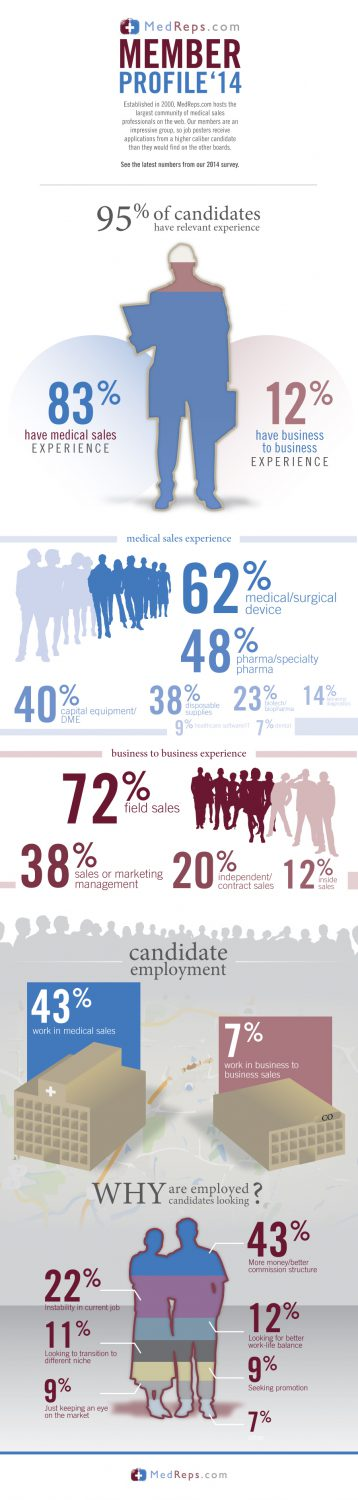 medical s job seekers on com infographic