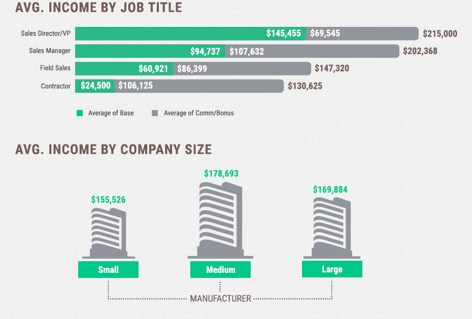 Average Medical Equipment Sales Salaries by Job Title