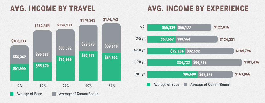 How do travel and years of experience impact income?