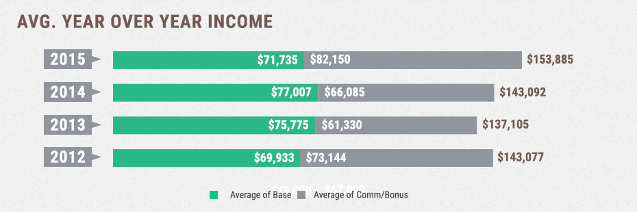 The Average Total Income in 2015 is the highest yet