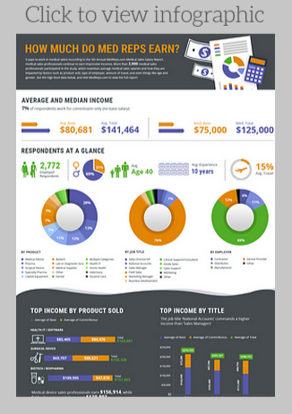 Medical Sales Salary Infographic