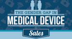 medical device sales salaries