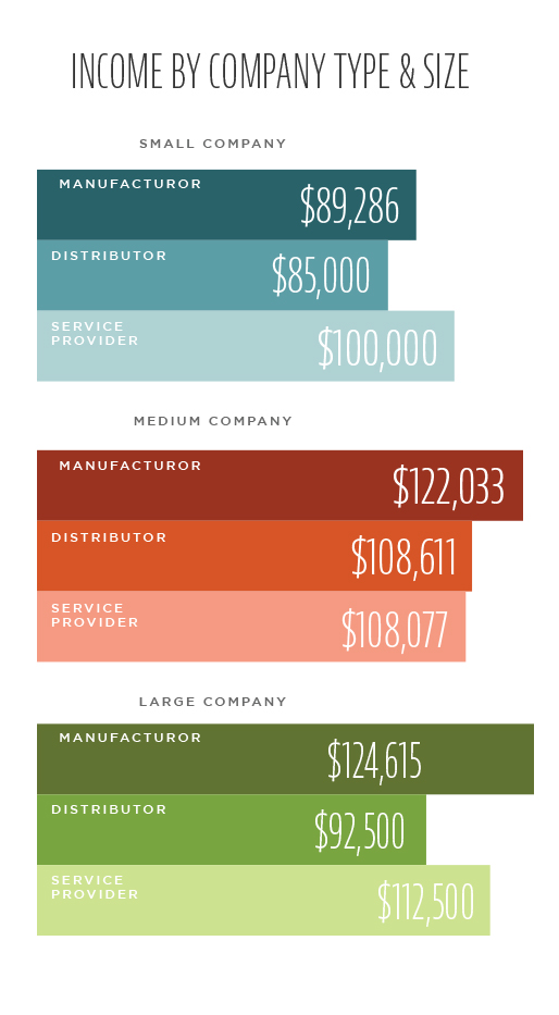 pharmaceutical sales salaries by company