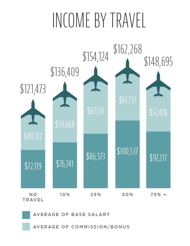medical rep salary by travel