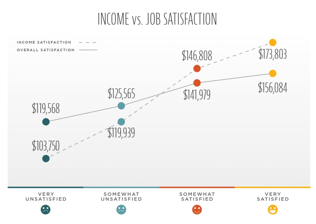 medical sales job satisfaction vs income satisfaction
