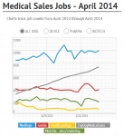 Medical sales job count