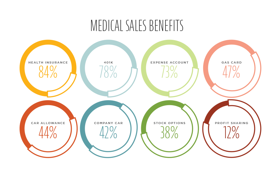 medical sales representative salary and benefits