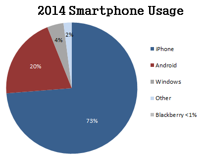 2014 smartphone usage graph