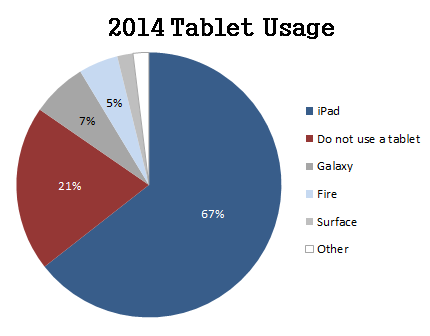 2014 tablet usage graph