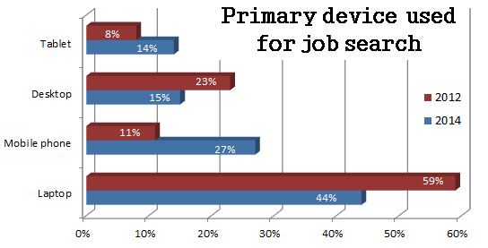 mobile job search by device