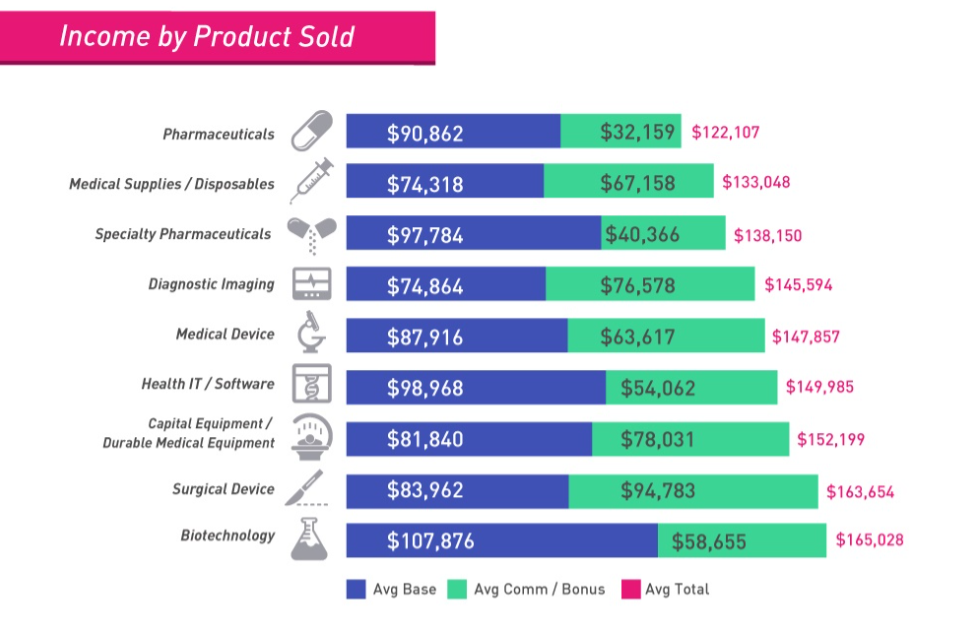 Medical Sales Representative Salary by Product Sold