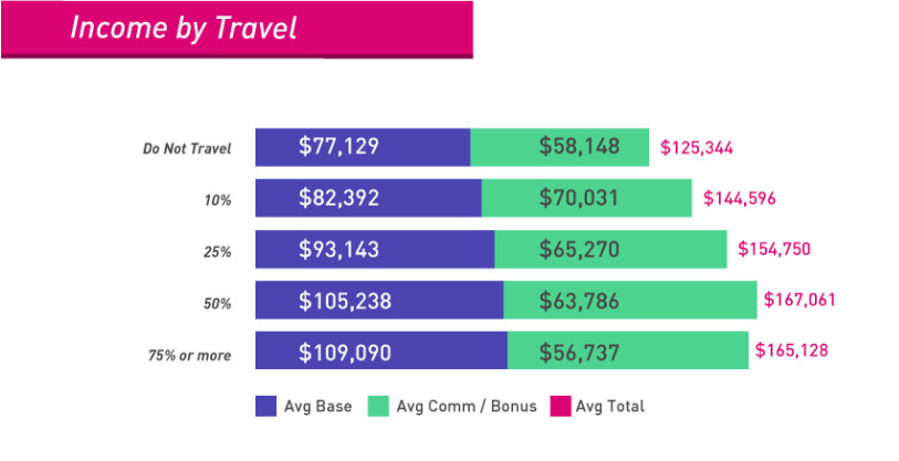 Medical Sales Salary by Travel