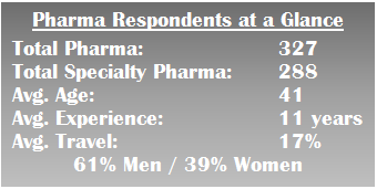 pharma sales salary respondents