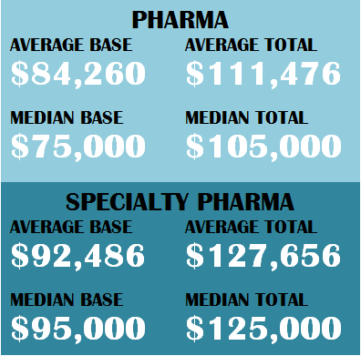 pharma sales rep salary totals