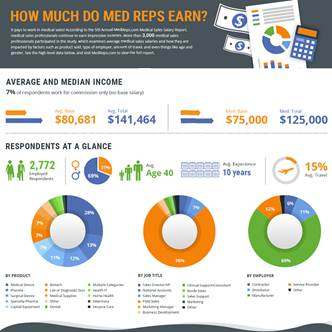 2015 Medical Sales Salary Report